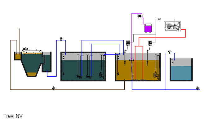 Expansion and optimalisation water treatment