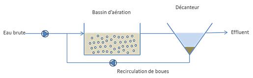 https://www.trevi-env.com/images/water/technieken_schemas/traitement_biologique.jpg